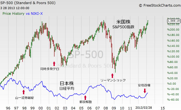 SP500-NIKKEI-monthly2