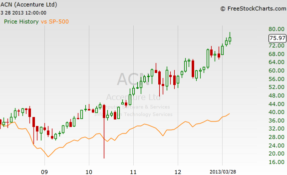 ACN-monthly1