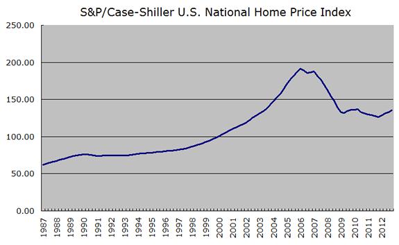 Chart_SPCaseShiller