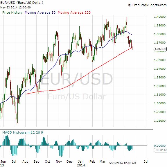 FX_EURUSD_2014-05-23